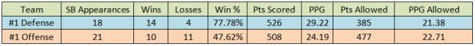 O vs D SB Record